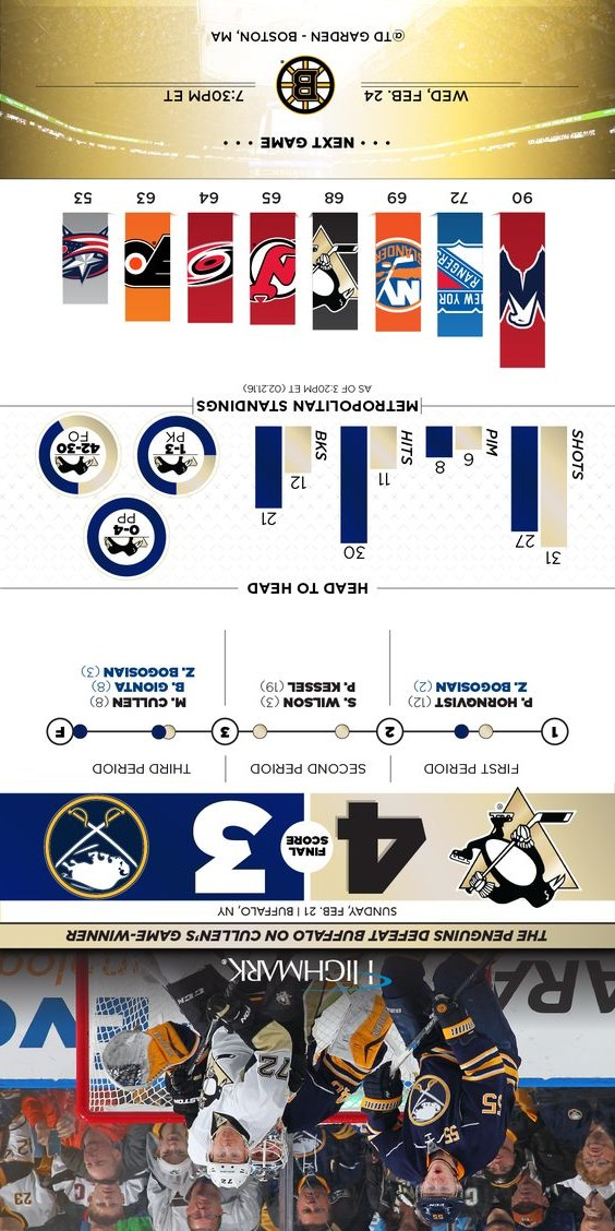 Infographic: Penguins vs Buffalo Sabres